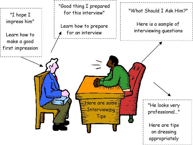 35 câu hỏi thường gặp khi đi phỏng vấn