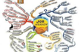 Phỏng vấn nhà tuyển dụng, Tại sao không?